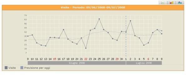 Statistiche visitatori totali ultimo mese secondo ShinyStat