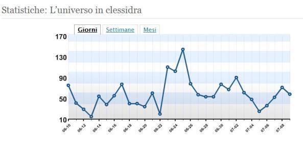 Grafico di WordPress realtivo alle visite nel primo mese di vita del blog