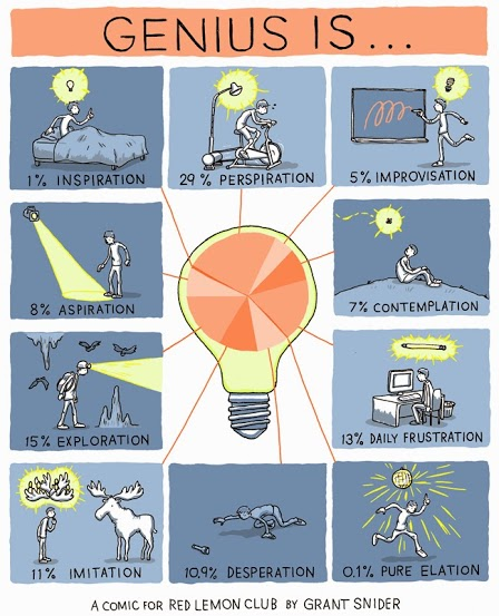 genius is - grantsnider