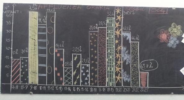 grafico affluenza finale - 20140525_225850